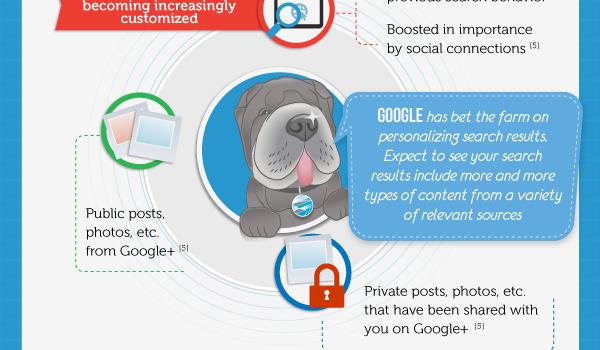 Content Infographic