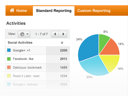 google-social-reports